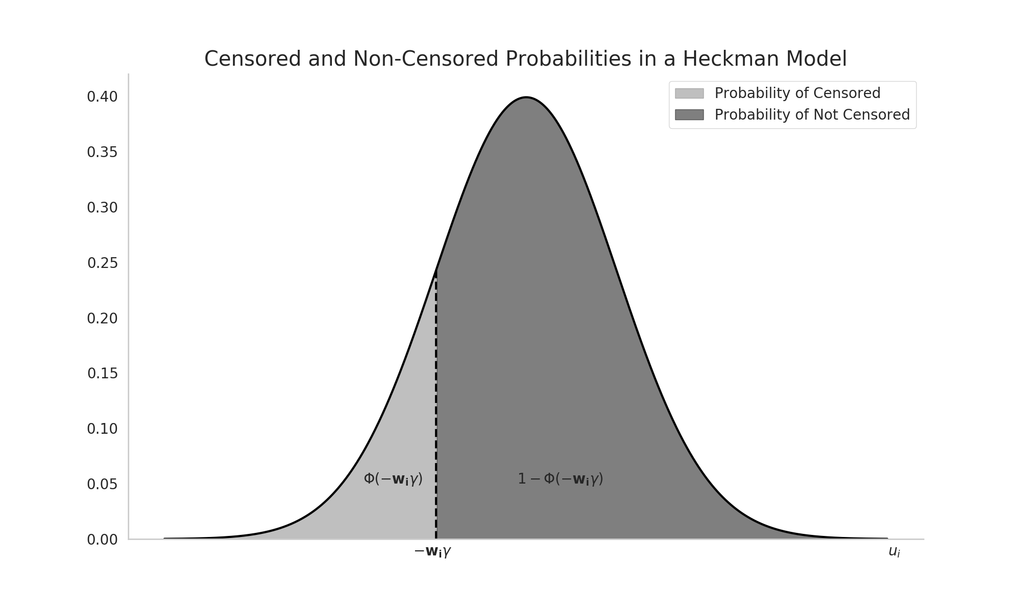 heckman_selection.png